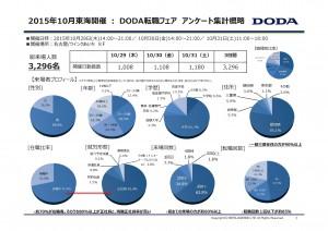 (東海)DODA転職フェアアンケート集計結果-001