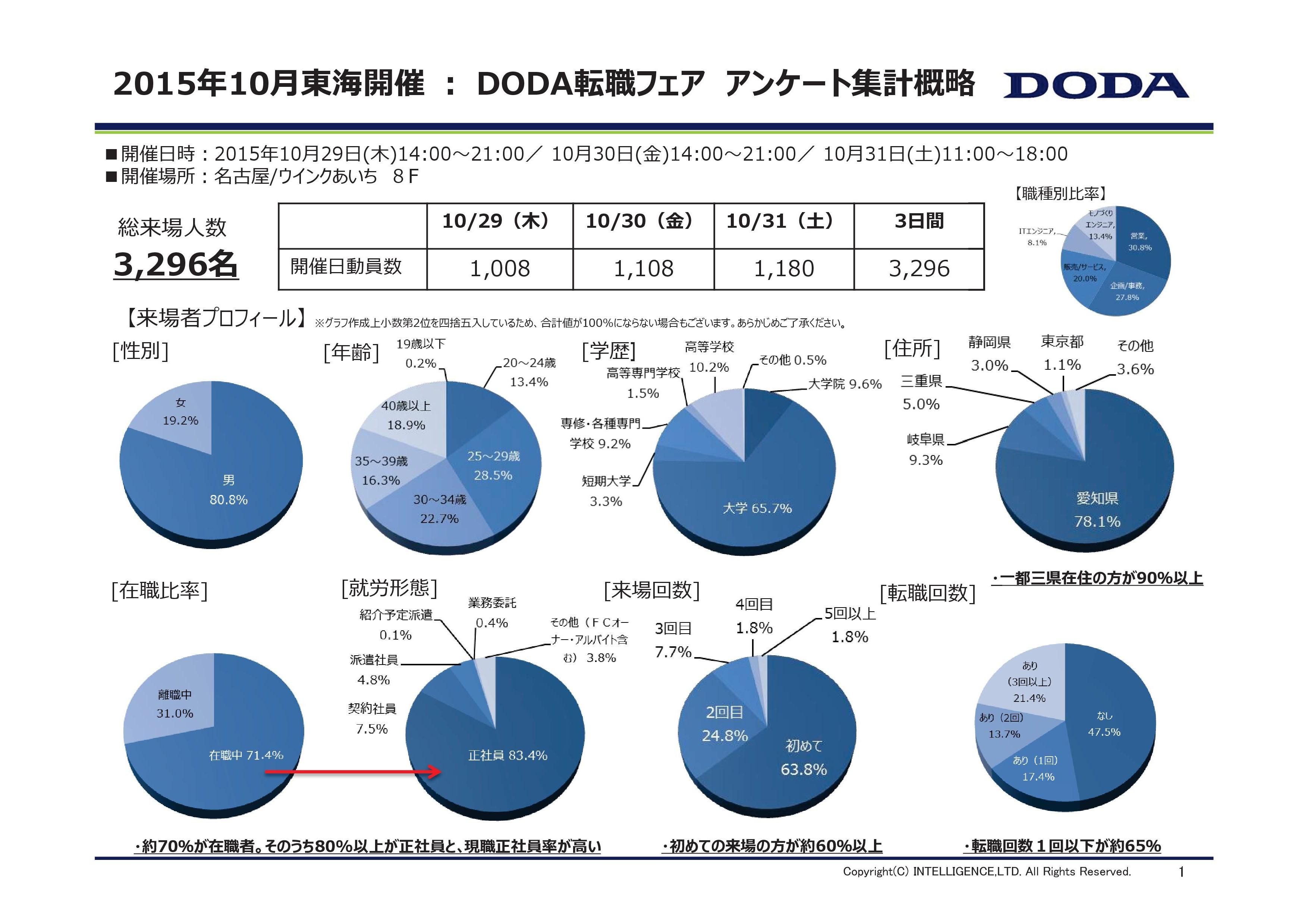 東海)DODA転職フェアアンケート集計結果,001